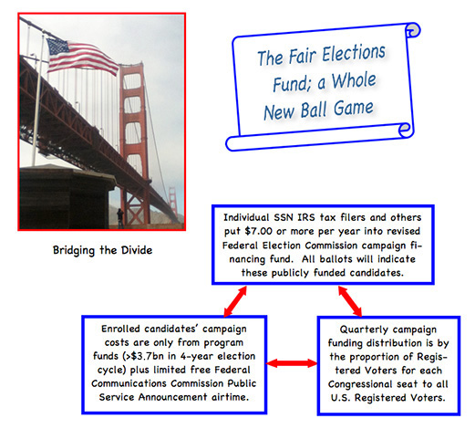 The Fair Elections Fund