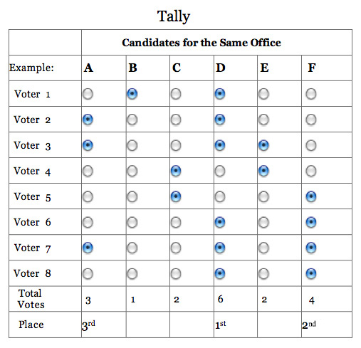 Approval Voting ballot